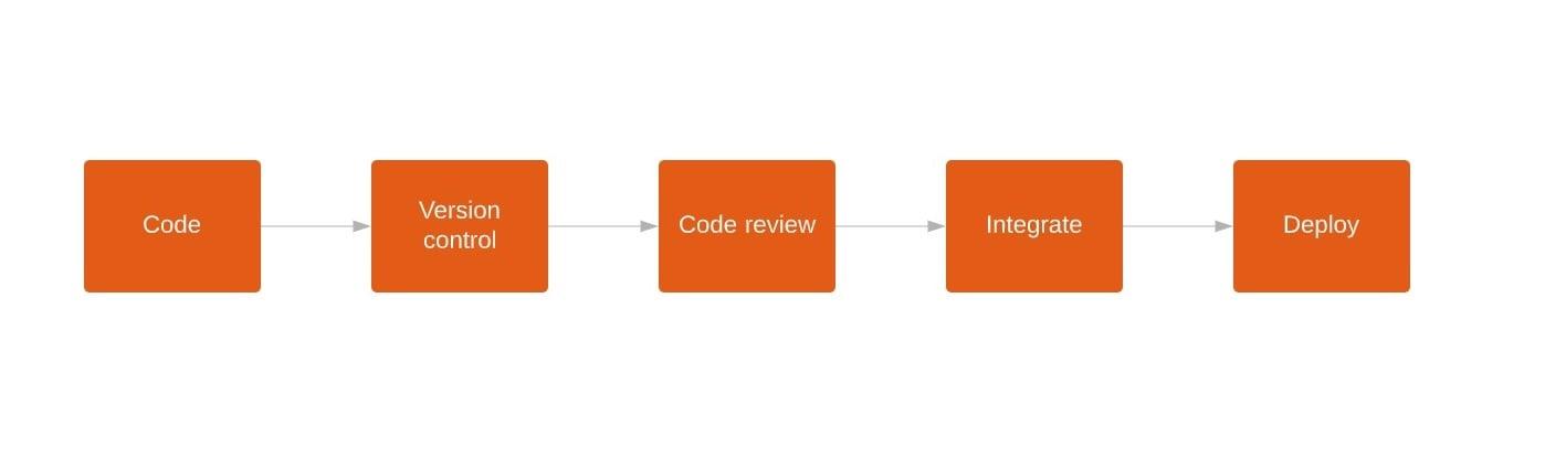 kuva 1: Infa as Code prosessin ideaalitilanne
